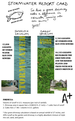 Stormwater Report Card