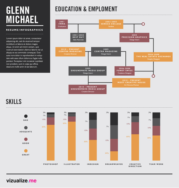 Visualize.me infographic