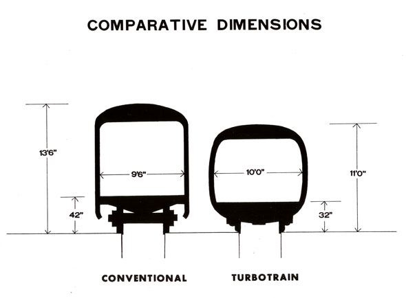 turbotrain cars