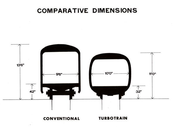 turbotrain cars