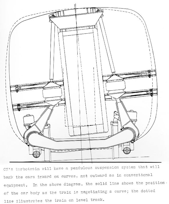 turbotrain suspension