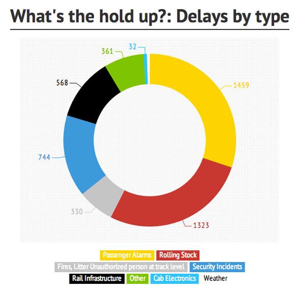 ttc subway delays