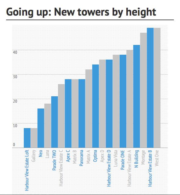 toronto cityplace towers