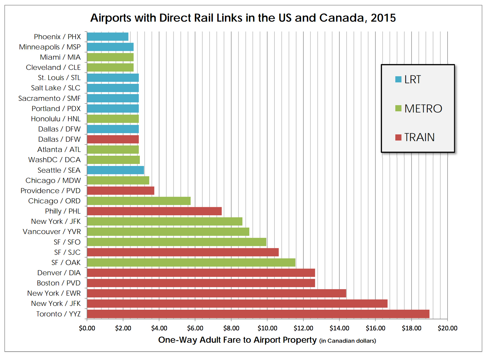 Air Chart Cheap Train Tickets