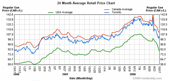toronto gas prices