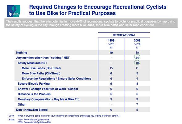 Toronto Cycling Survey 2009