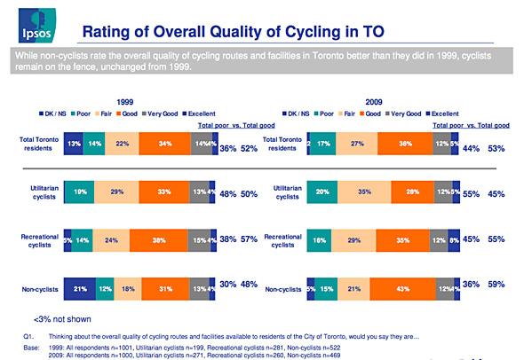 Toronto Cycling Survey