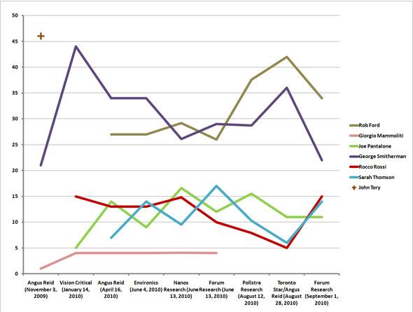 aggregate toronto mayoral poll 2010