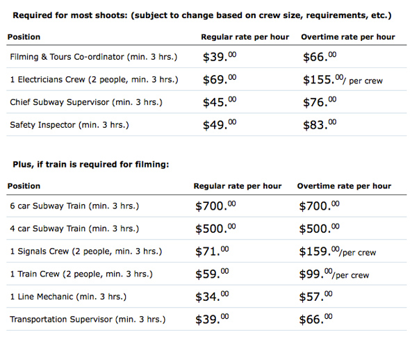 TTC rental costs