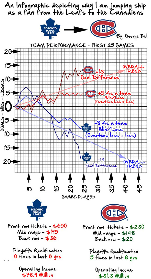 Toronto Maple Leafs Terrible