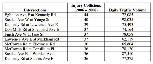 Worst Intersections Toronto