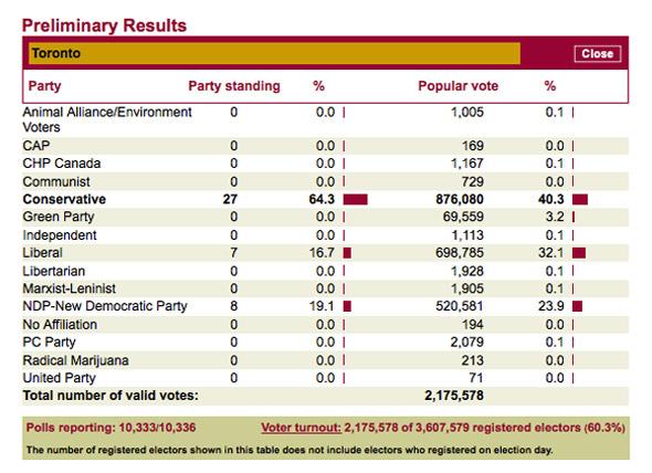 201153-toronto-results.jpg