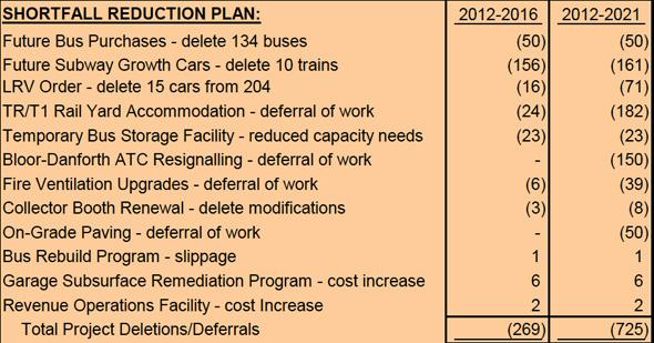 TTC Shortfall reduction