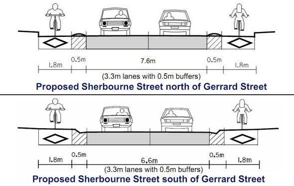 Separated Bike Lane Sherbourne Street