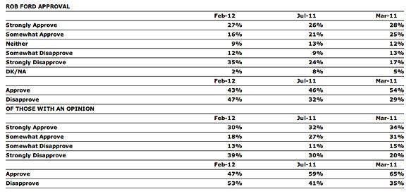 2012213-ford-poll.jpg