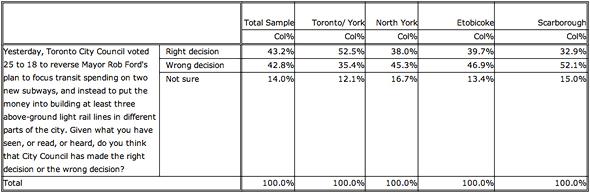 Transit Poll Toronto