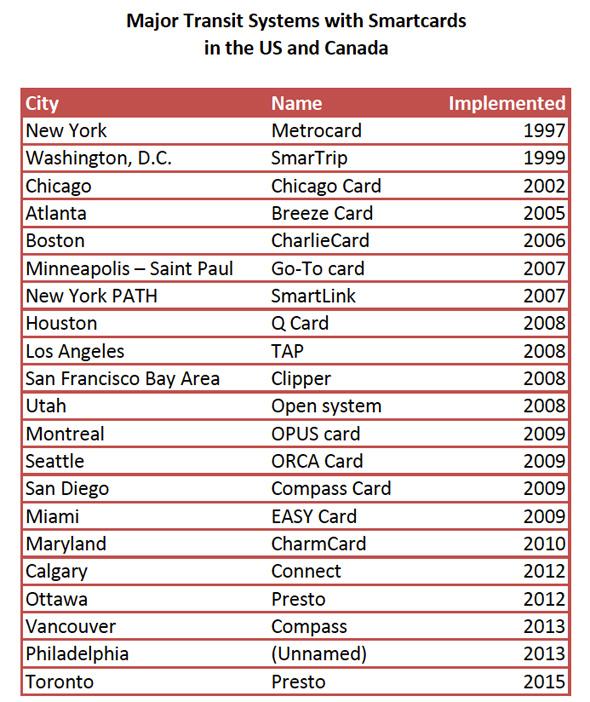 Smart Card Chart