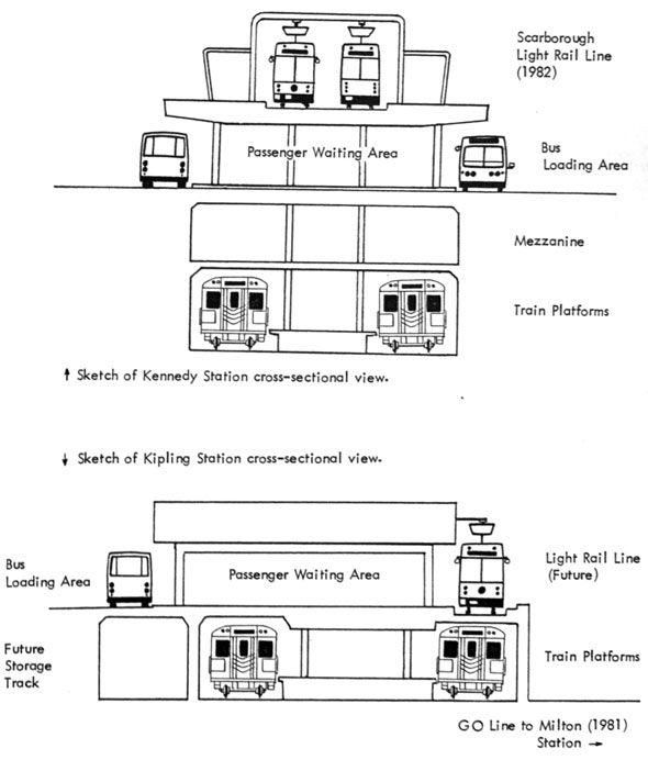 kipling kennedy station construction diagrams