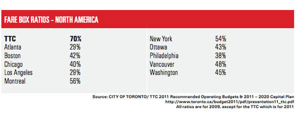 ttcriders report fares percentage