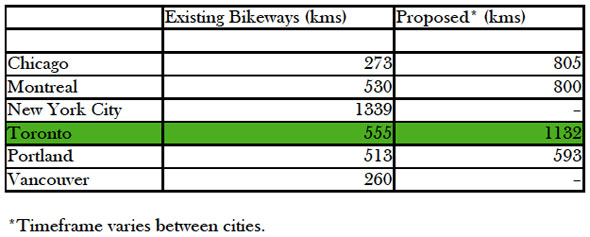 toronto cycling stats