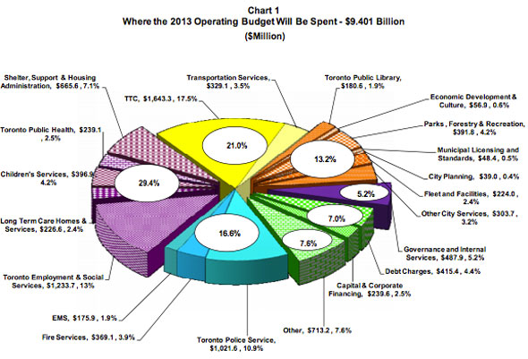 toronto 2013 budget