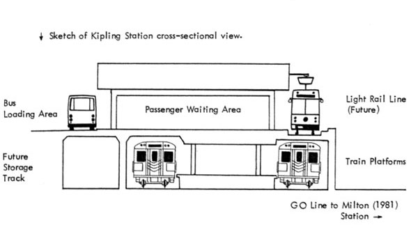 Kipling TTC Station