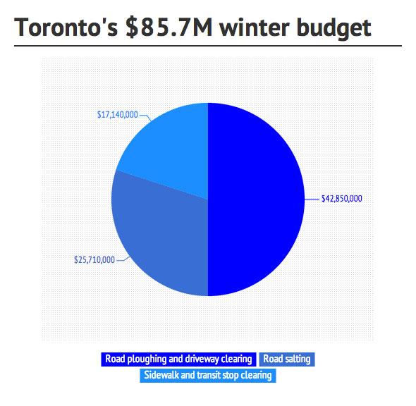 toronto snow budget