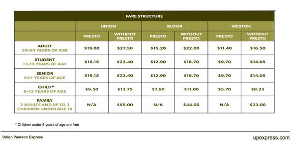 toronto union pearson prices