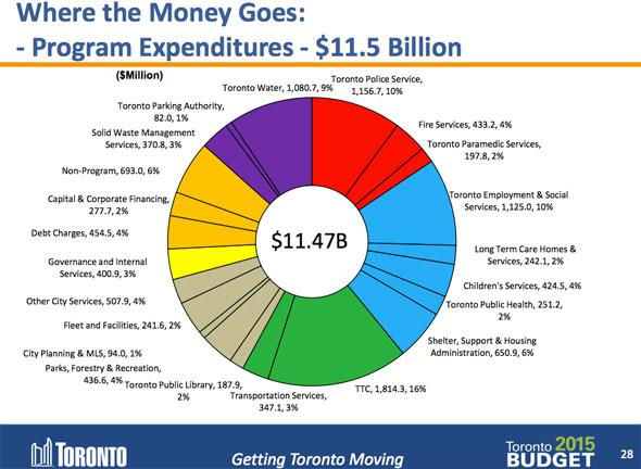 toronto 2015 budget
