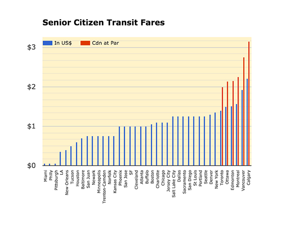 TTC fare comparison